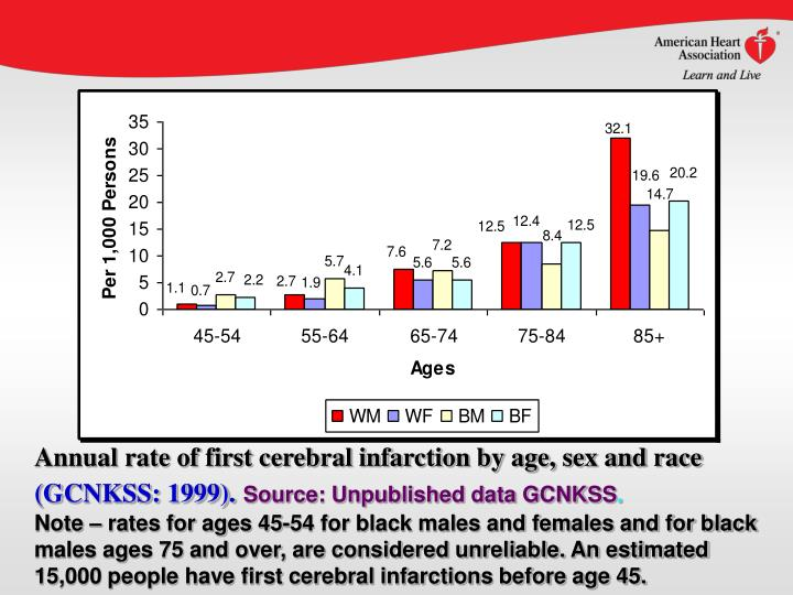 Annual rate of first cerebral infarction by age, sex and race