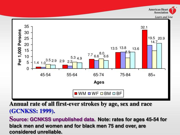 Annual rate of all first-ever strokes by age, sex and race