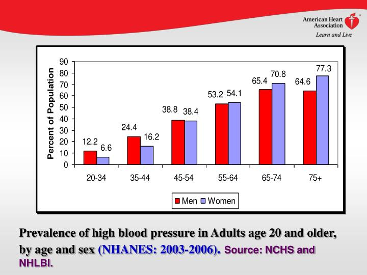 Prevalence of high blood pressure in Adults age 20 and older, by age and sex