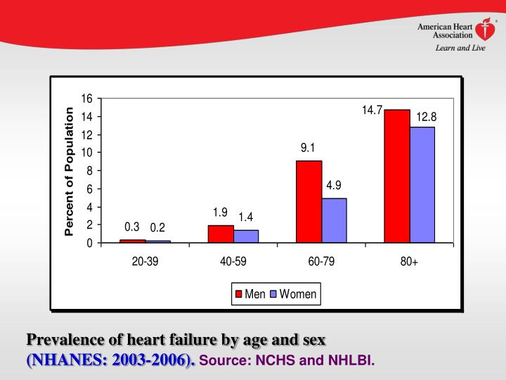 Prevalence of heart failure by age and sex