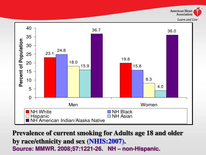 Prevalence of current smoking for Adults age 18 and older by race/ethnicity and sex