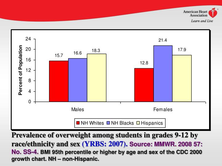 Prevalence of overweight among students in grades 9-12 by race/ethnicity and sex