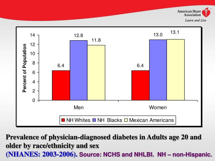 Prevalence of physician-diagnosed diabetes in Adults age 20 and older by race/ethnicity and sex
