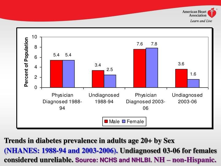 Trends in diabetes prevalence in adults age 20+ by Sex