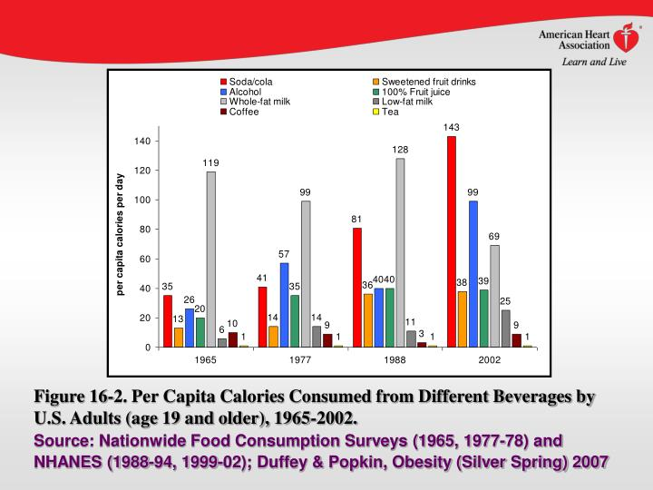 Figure 16-2. Per Capita Calories Consumed from Different Beverages by U.S. Adults (age 19 and older), 1965-2002.