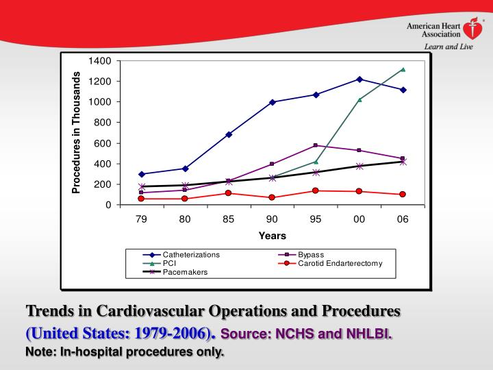 Trends in Cardiovascular Operations and Procedures