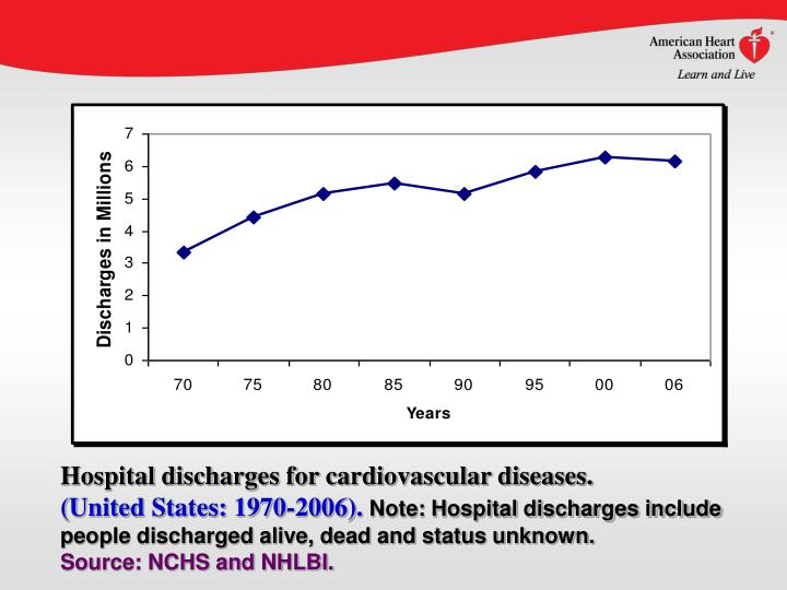 Hospital discharges for cardiovascular diseases.