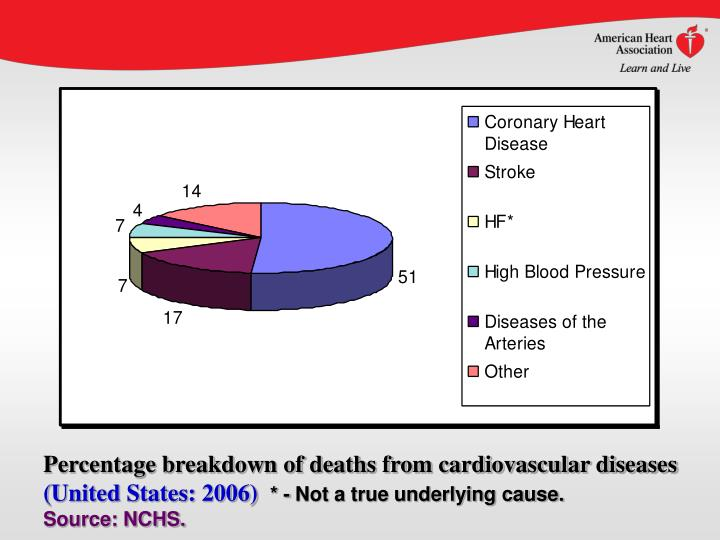 Percentage breakdown of deaths from cardiovascular diseases