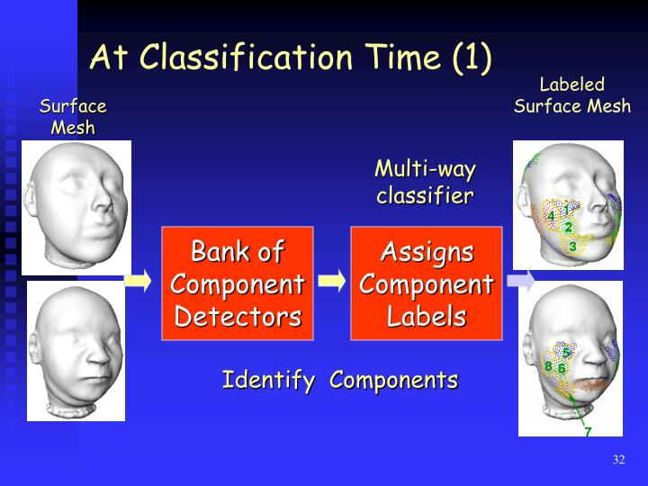 At Classification Time (1)