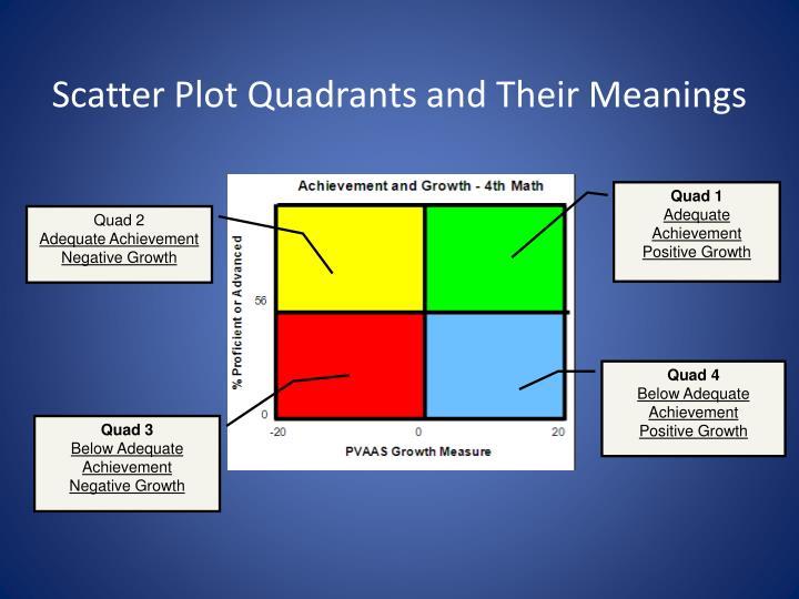 Scatter Plot Quadrants
