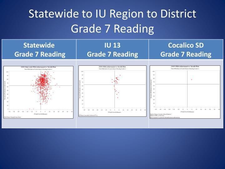 Statewide to IU Region to District