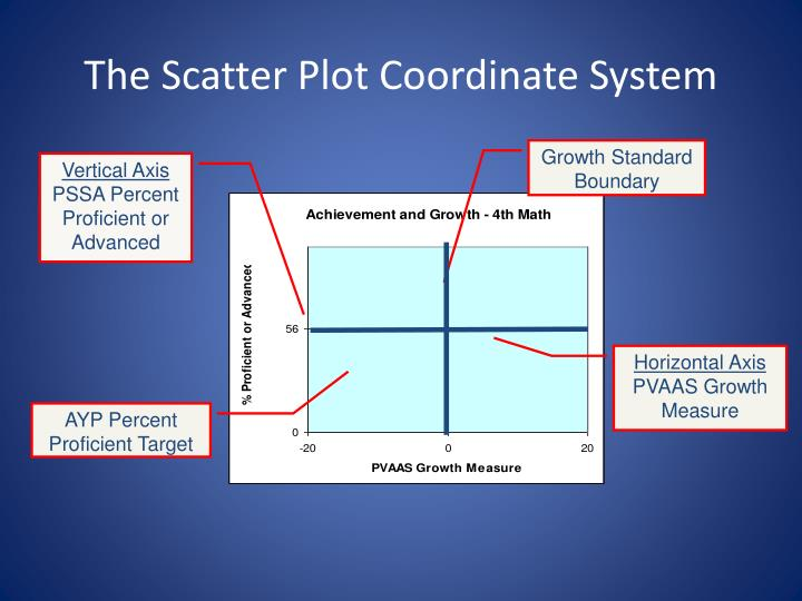 The scatter plot coordinate system