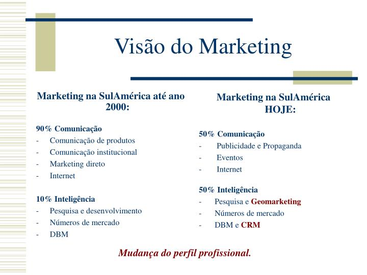 Marketing na SulAmérica até ano 2000: