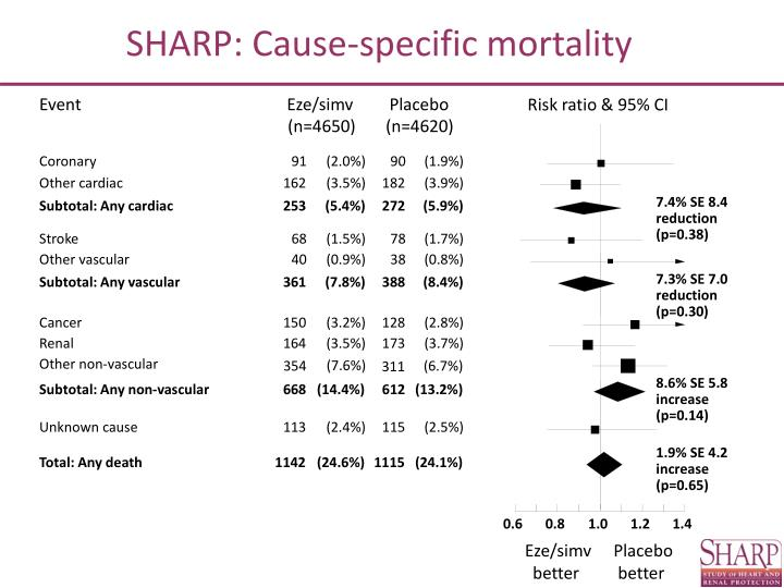 SHARP: Cause-specific mortality