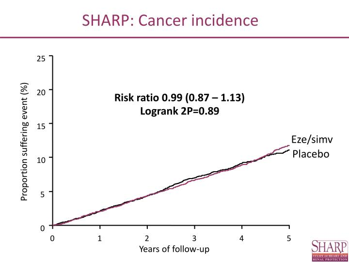 SHARP: Cancer incidence