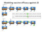 modeling vaccine efficacy against jd