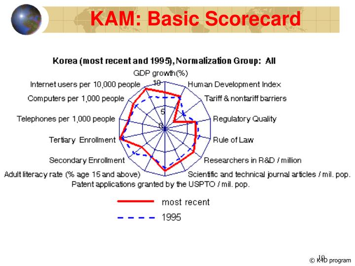 KAM: Basic Scorecard