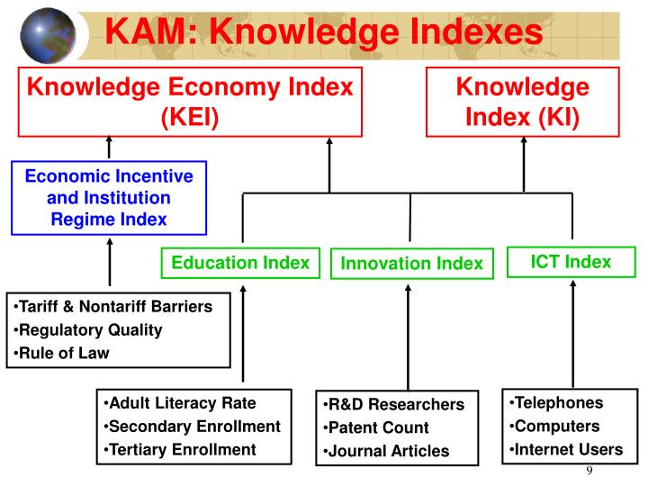 KAM: Knowledge Indexes