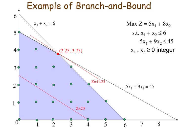 solving tsp using branch bound 1 branch and bound  amit  hello friends, mita and i are here again to introduce to you a tutorial on branch and bound but amit, this branch and bound refers.