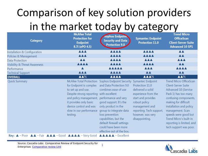 Comparison of key solution providers in the market today by category