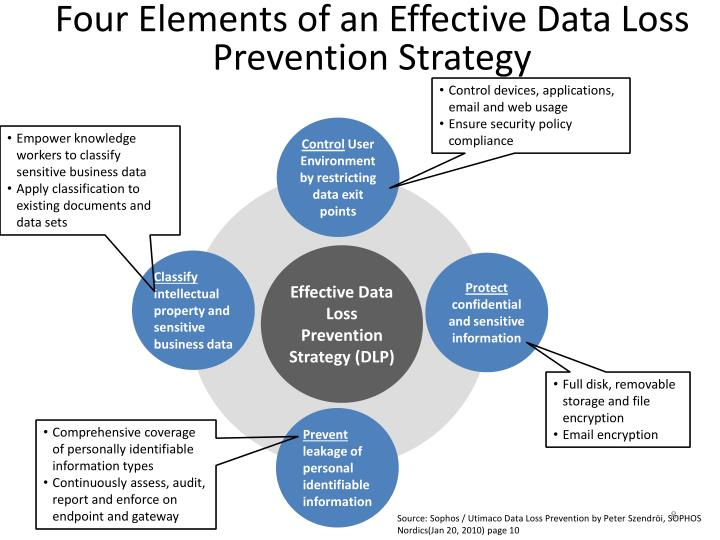 Four Elements of an Effective Data Loss Prevention Strategy
