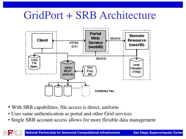 GridPort + SRB Architecture