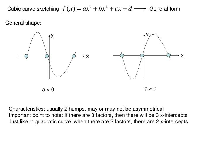 Ppt Cubic Curve Sketching Powerpoint Presentation Free Download