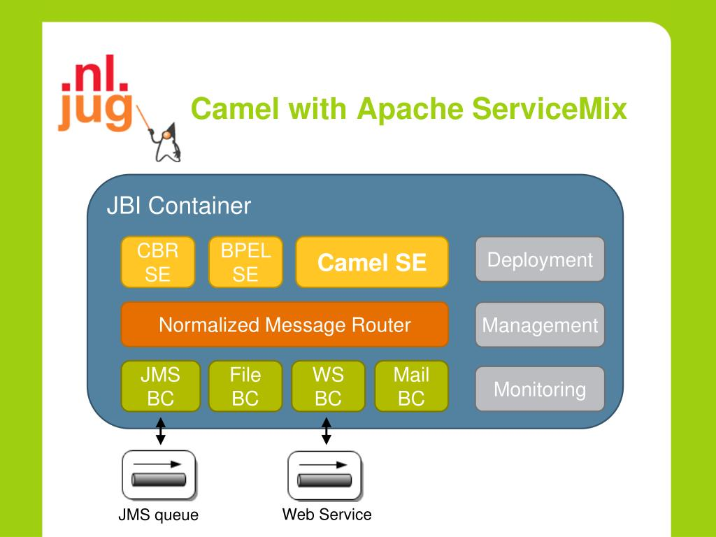 PPT - Making integration easy with Apache Camel PowerPoint