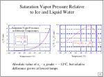 saturation vapor pressure relative to ice and liquid water