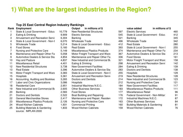 1) What are the largest industries in the Region?