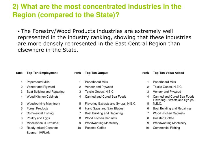 2) What are the most concentrated industries in the Region (compared to the State)?