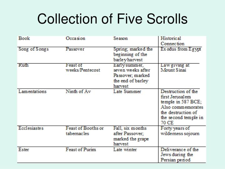 Collection of five scrolls