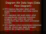 diagram alir data logis data flow diagram