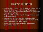 diagram hipo ipo