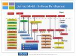 delivery model software development