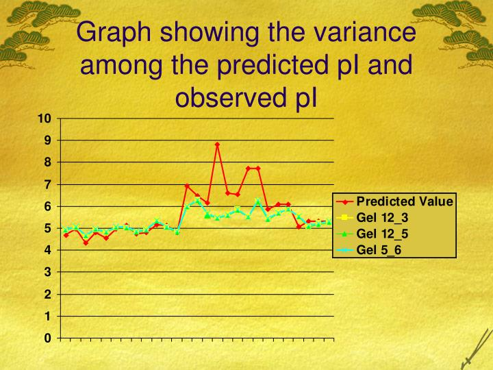 Graph showing the variance among the predicted pI and observed pI