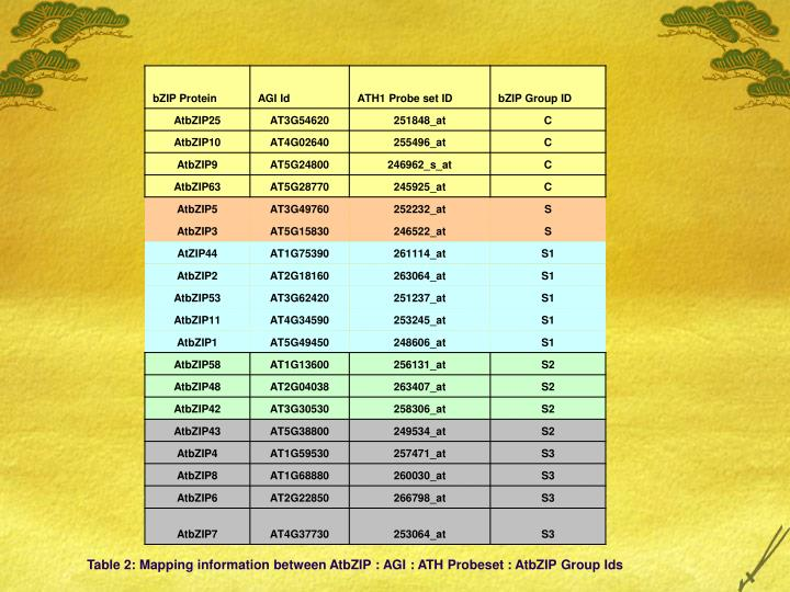 Table 2: Mapping information between AtbZIP : AGI : ATH Probeset : AtbZIP Group Ids