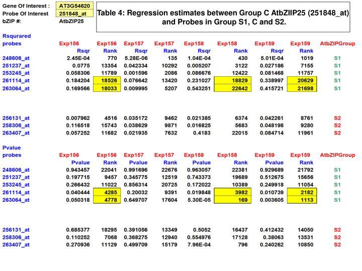 Table 4: Regression estimates between Group C AtbZIIP25 (251848_at)