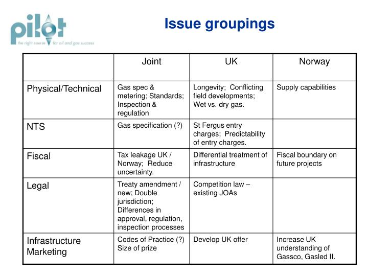 Issue groupings