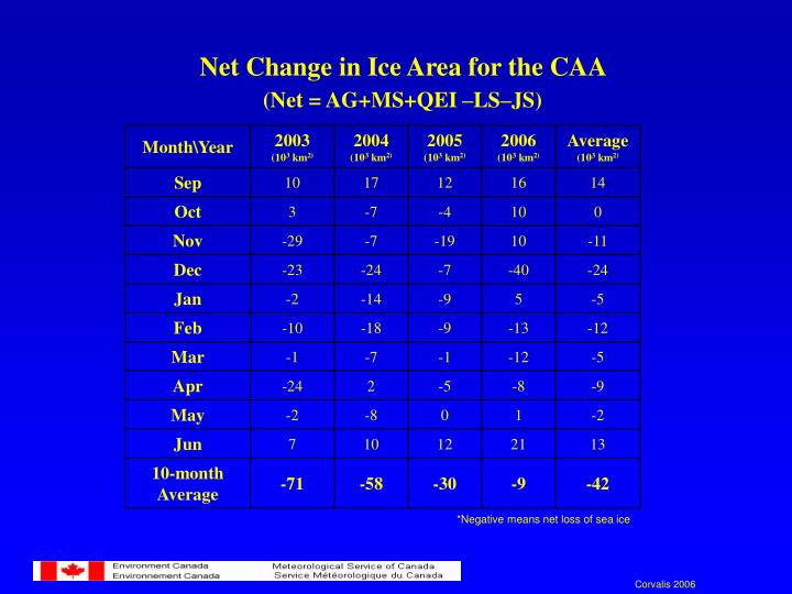 Net Change in Ice Area for the CAA