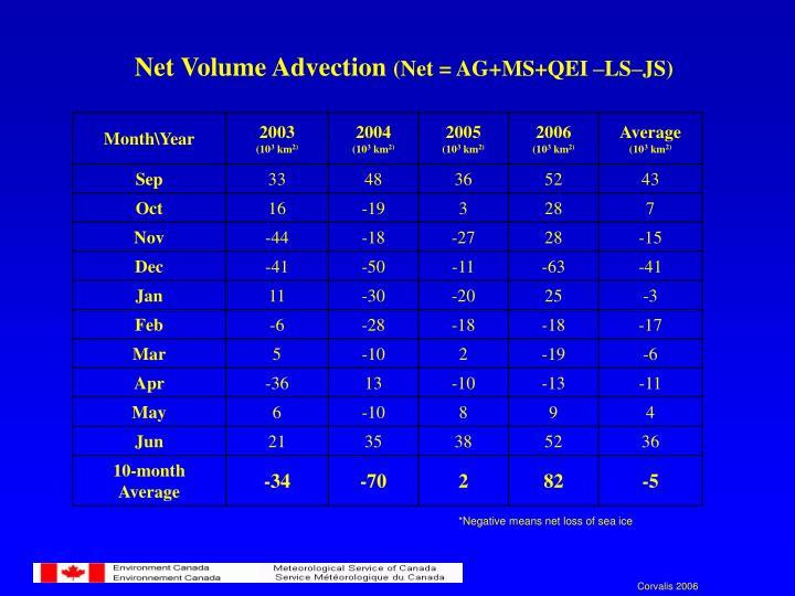 Net Volume Advection