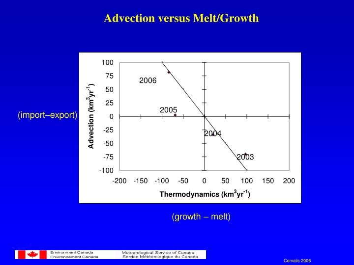 Advection versus Melt/Growth