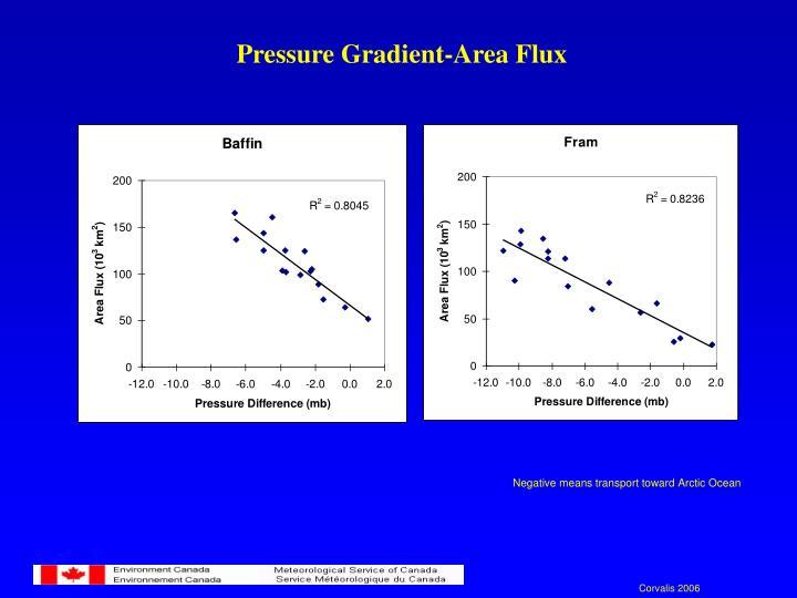 Pressure Gradient-Area Flux