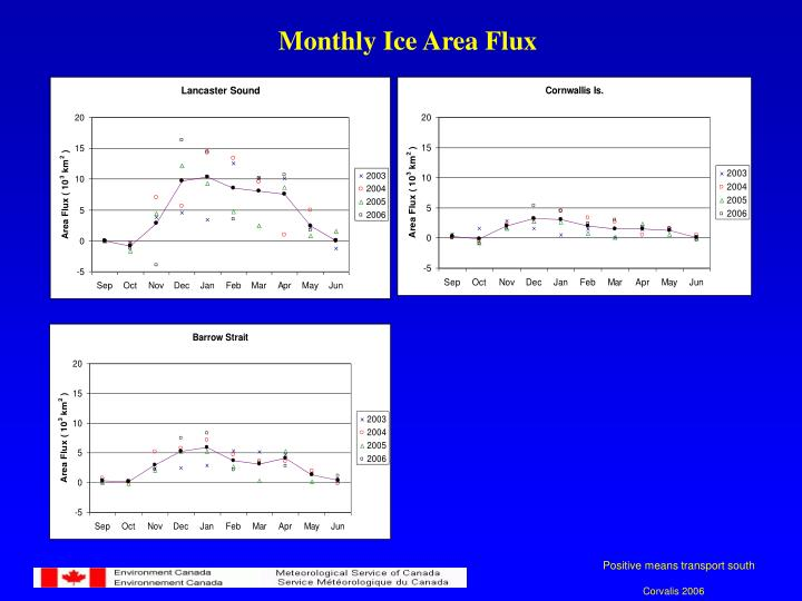 Monthly Ice Area Flux