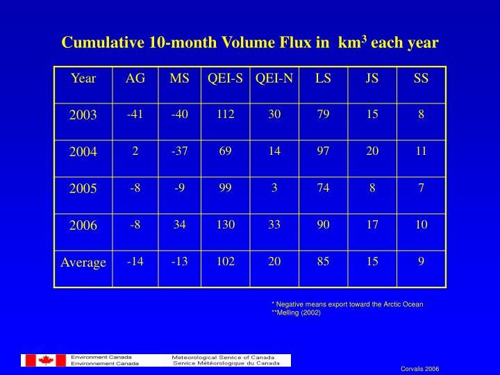 Cumulative 10-month Volume Flux in  km