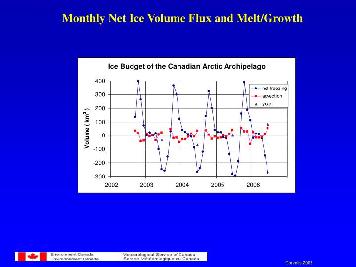 Monthly Net Ice Volume Flux and Melt/Growth