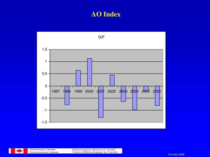 AO Index