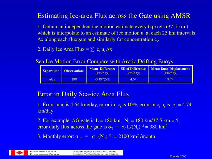 Estimating Ice-area Flux across the Gate using AMSR
