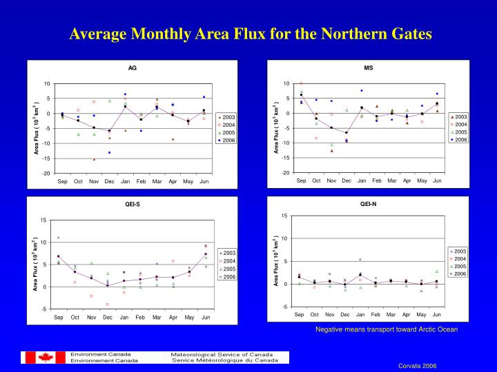 Average Monthly Area Flux for the Northern Gates