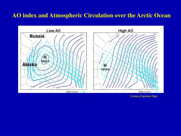 AO index and Atmospheric Circulation over the Arctic Ocean